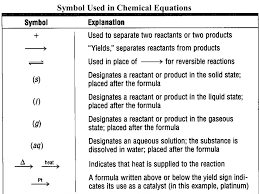 1 chapter 6 chemical reactions objectives write balanced chemical
