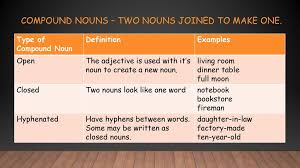 is livingroom one word a review for your grammar notebook ppt