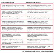 printables healthy relationship worksheets ronleyba worksheets