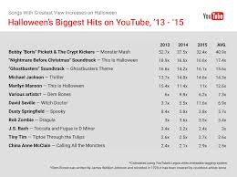 halloween songs monster mash top 12 most popular halloween songs on youtube