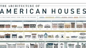 types of houses styles exploit styles of houses types house design ideas www