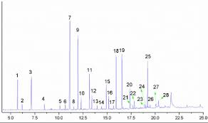 Entry7 by Figure S13 Table 1 Entry 7 Gc Ms Spectrum Products