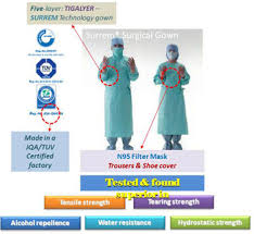 Surgical Gowns And Drapes Medinippon Healthcare Private Limited Healthcare Equipment