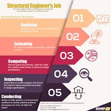 structural engineer u0027s job infographic infographics pinterest