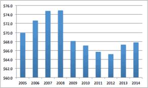 four charts explain the postal service u0027s financial struggles r