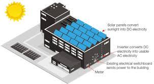 commercial solar cps solar