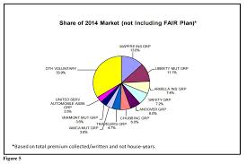 Massachusetts travelers auto insurance images Second look at the annual home insurance report ma fair plan jpg