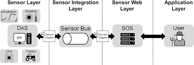 ijgi free full text a sensor web enabled infrastructure for