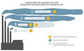 Led Light Bulbs Savings by Light Bulb Incandescent Light Bulb Facts Can Last 15 20 Years