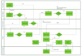 Multi Flow Map Horizontal Org Flow Chart Horizontal Orgchart Organizational