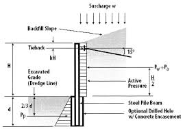 Shoring Design Spreadsheet Soldier Pile Retaining Wall Components And Design Of Soldier Pile Wall