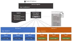 tutorial docker nginx configure ingress on kubernetes using azure container service