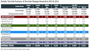 california state tax table 2016 mississippi itep
