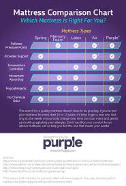 types of purple purple the latest technology in comfort and sleep by tony pearce
