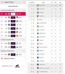 english soccer league tables english premier league 2017 2018 week 4 results highlights