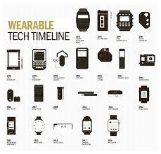 the history of wearable technology u2013raconteur net