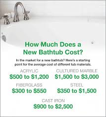 Cost Of New Bathroom by Best 20 Bathtub Price Ideas On Pinterest Bathroom Tiles Prices