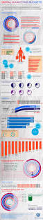 Budget Book Template Blog About Infographics And Data Visualization Cool Infographics