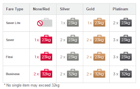 virgin australia baggage airlines baggage allowance and fees