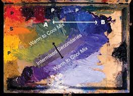 every artist needs this guide to mixing color artist u0027s network