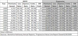 Geico Estimate Car Insurance by Geico Vs Progressive Selected Ten Year Metrics The Rational Walk