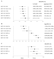 how to write a meta analysis research paper triple therapy in type 2 diabetes a systematic review and network line plots for different in efficacy and safety outcomes of triple therapy combinations compared to met