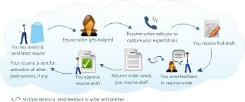 Write Resume Frequently Asked Questions Cv Writing Services Resume Writing