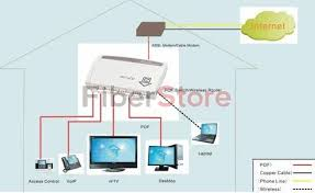 Home Network Wiring Design Plastic Optical Fiber Home Networking Solutions Fiber Optic