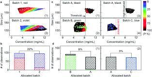magnetic sensing platform technologies for biomedical applications
