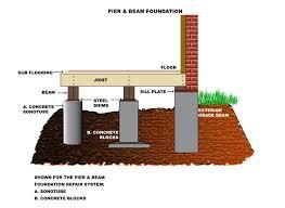 Home Foundation Types Foundation Repair Geoprotx Foundation Repair