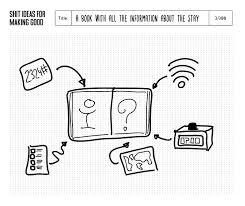 presentable sketching workflow u2013 ideas method u2013 medium