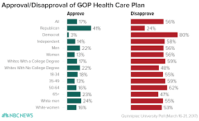 Nbc Election Map by Poll Majority Disapproves Of Gop Health Care Plan Nbc News