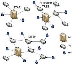 zigbee network topologies cluster tree and mesh open i