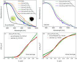multicomponent equiatomic rare earth oxides with a narrow band gap