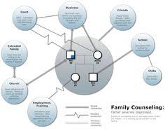 ecomap diagram social work pinterest social work and therapy