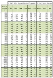 Spreadsheet Charts Cruise Performance Charts Flying Professors