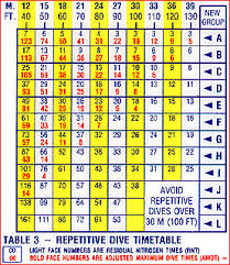 Padi Dive Table by Naui Dive Tables