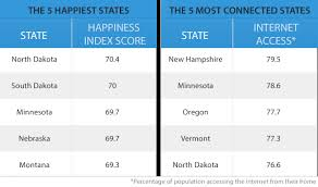 happiest states how the internet affects our happiness