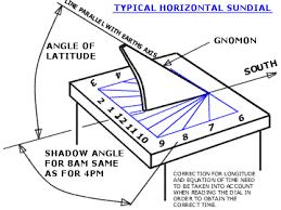 Interior Angles Calculator Horizontal Sundial Shadow Angle Calculator Pinterest