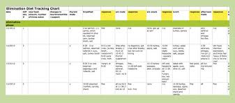 aip elimination diet spreadsheet template backcountry paleo
