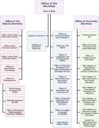 What Does The Presidents Cabinet Do United States Department Of Education Wikipedia