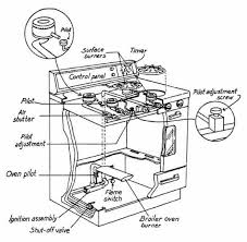 kenmore gas stove parts diagram gas stove parts diagram kenmore
