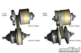 continuously variable transmissions rubber band gearboxes be gone