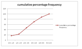 Relative Frequency Table Definition Cumulative Frequency Definition Distribution Table Graph