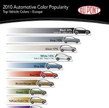 car color popularity and trends saabism