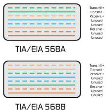difference between tia eia 568a and 568b terminations