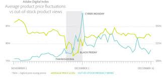 black friday price predictions thursday is the new black friday and other holiday predictions