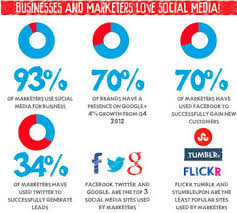 social media for business statistics to guide your marketing