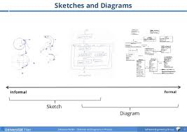 sketches and diagrams in practice se u002715