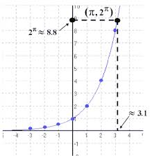 exponential and logarithmic functions solving graphing